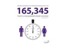 Highest number of passengers on 17 Dec
