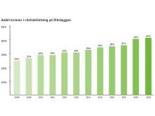 Grafik, andel kvinnor som är chefer på Riksbyggen