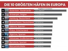 Top 10 größten Häfen in Europa