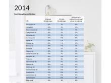 Stapeldiagram över samtliga villaöverlåtelser 2014