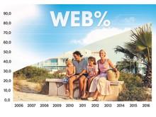 På 10 år er antallet af rejsebookinger på nettet vokset fra 30 til 80 pct. Spies forventer, at mobiltrafikken fortsat vil være den største trafikkilde om 2 år.