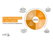 From interconnectivity to value creation