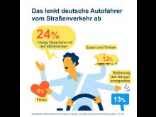 DA Direkt Illustrationen Studie Ablenkung im Straßenverkehr2020 Frage 05