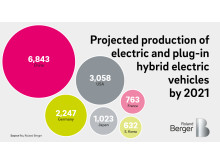 Projected production of electric and plug-in hybrid electric vehicles by 2021