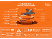 Infographic: The Safety Deficit Cars vs LCVs