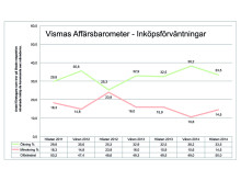 Vismas Affärsbarometer hösten 2014 - Inköp
