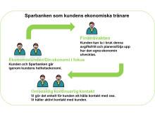 Sparbanken som kundens ekonomiska tränare
