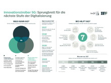 Innovationstreiber 5G