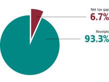 HMRC Receipts and tax gap, 2010-11