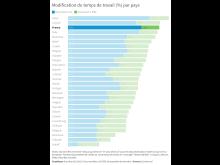Modification du temps de travail (%) par pays