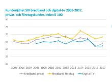 Kundnöjdhet SKI 2005-2017 bredband och digital-tv