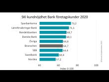 SKI Bank Kundnöjdhet ranking Företagskunder 2020