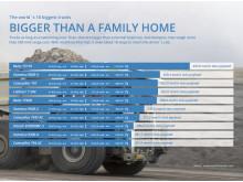 Truck Chart: American Units