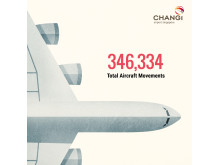#Changi2015 - Total Aircraft Movements