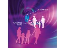 Familiäres Risiko für Darmkrebs. BESCHRIFTET
