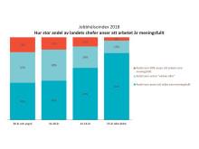 Jobbhälsoindex 2018 Andel chefer som anser arbetet meningsfullt