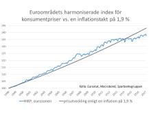 eurozonen_hikp