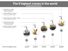 The 5 highest cranes in the world