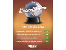 Politiska odds 2020