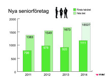 Stadigt ökat seniorföretagande