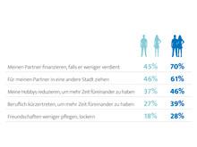 Dem Partner zuliebe – ElitePartner-Studie 2017