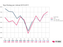 Grafisk prognos: 71 500 nya företag 2011