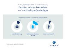 Infografik: Familien achten besonders auf nachhaltige Geldanlage