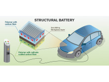 Increased energy efficiency with multi-functional carbon fibre