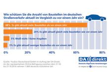 DA Direkt Umfrage: Anzahl von Baustellen im Straßenverkehr