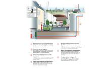 Skiss infrastruktur energilösning Hyllie Högupplöst