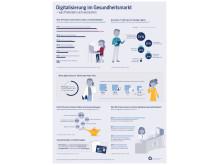 apoBank_Patientenbefragung Digitalisierung im Gesundheitsmarkt_Grafik
