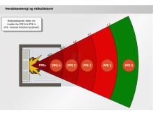 Hendelsesenergi og risikofaktorer