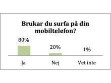 Brukar du surfa på din mobil