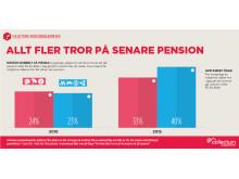 Allt fler tror på senare pension