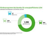 Förderprogramm des Bundes für energieeffiziente LKW