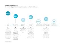 Roland Berger Digital Factory Industry 4.0 DT 2