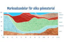 Marknadsandelar golvmarknaden-2016