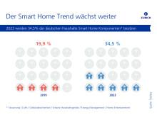Der Smart Home Trend wächst stetig weiter