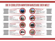 Die 8 coolsten Winterfahrzeuge der Welt