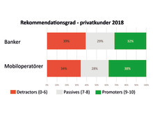 NPS Banker och mobiloperatörer 2018
