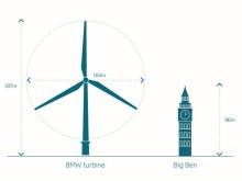 Offshore wind - large dimensions