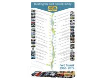 Transit 50 års tidslinje
