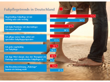 GEHWOL Fußpflegetrends 2016 Teil 2: Fußpflegeverhalten