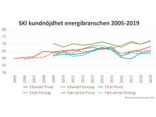SKI kundnöjdhet energi 2005-2019