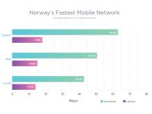Telenor har det raskeste mobilnettet ifølge Ookla Speedtest.