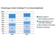 Fördelningen mellan tablålagd TV och streamingtjänster
