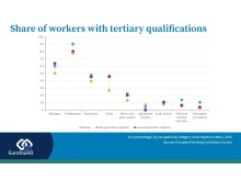 Share of workers with tertiary qualifications by migration status in the EU