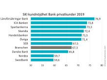 SKI Bank B2C 2019