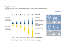 Roland Berger_Energy Costs
