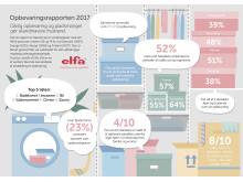 Elfa_2017_Infographic_dansk